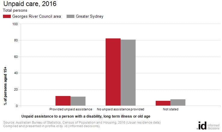 Unpaid care, 2016