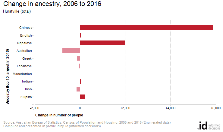 Change in ancestry, 2006 to 2016