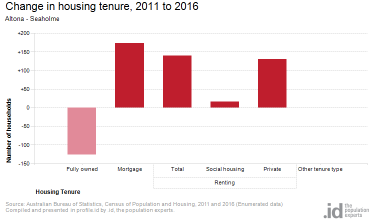 Change in housing tenure, 2011 to 2016