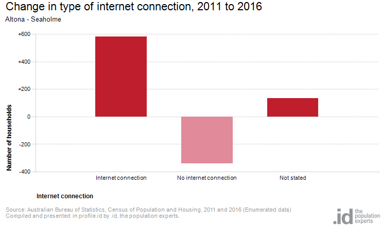 Change in type of internet connection, 2011 to 2016