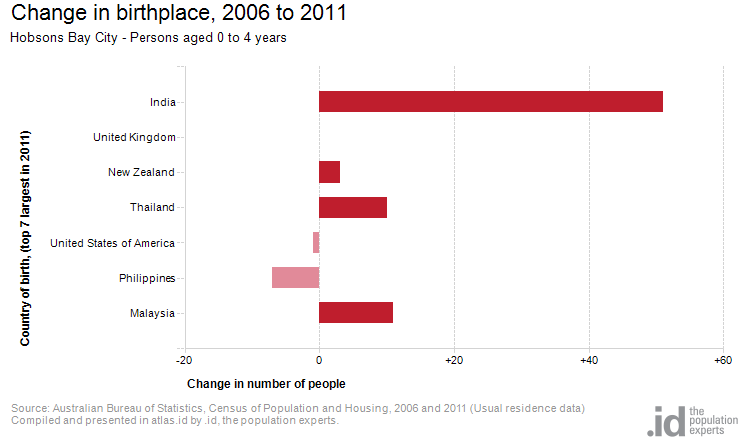Change in birthplace, 2006 to 2011