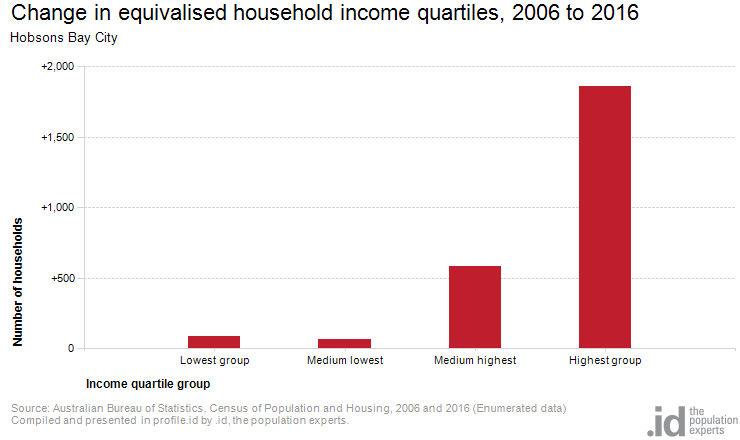 Change in equivalised household income quartiles, 2006 to 2016