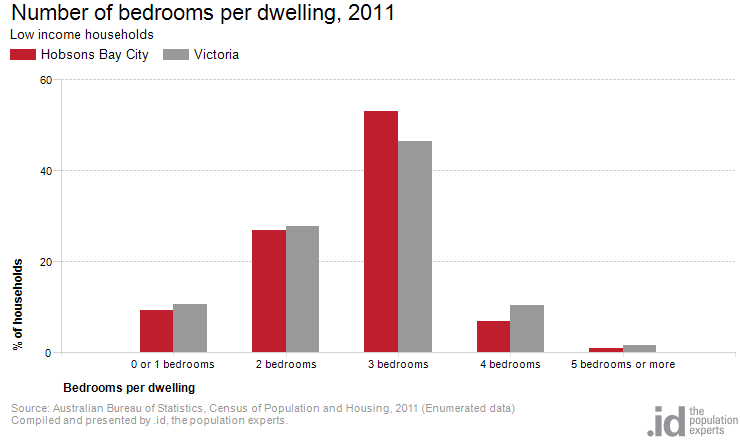 Number of bedrooms per dwelling, 2011