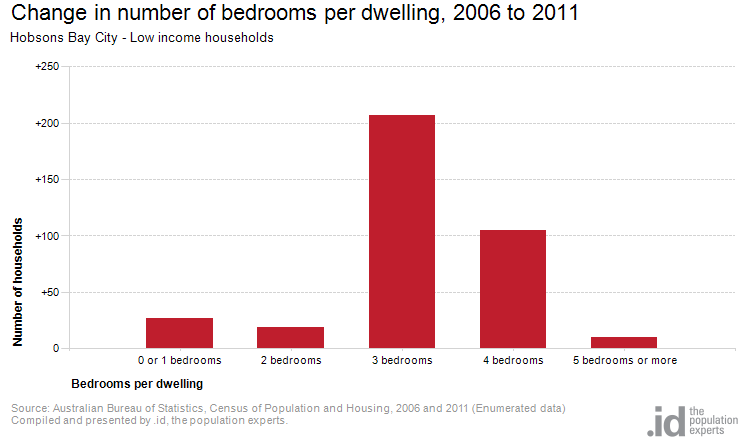 Change in number of bedrooms per dwelling, 2006 to 2011