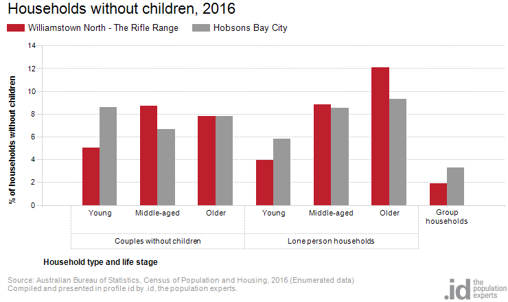 Households without children, 2016