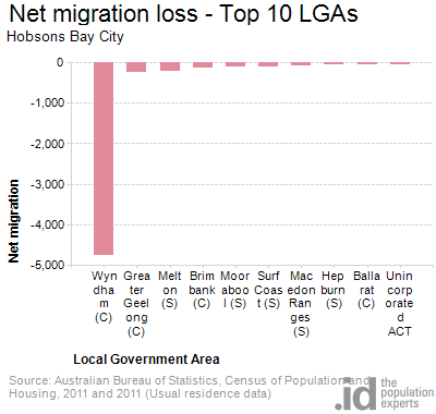 Net migration loss - Top 10 LGAs