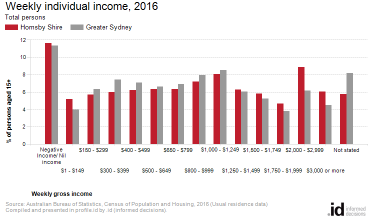 Individual income hornsby shire - Bureau of census and statistics ...