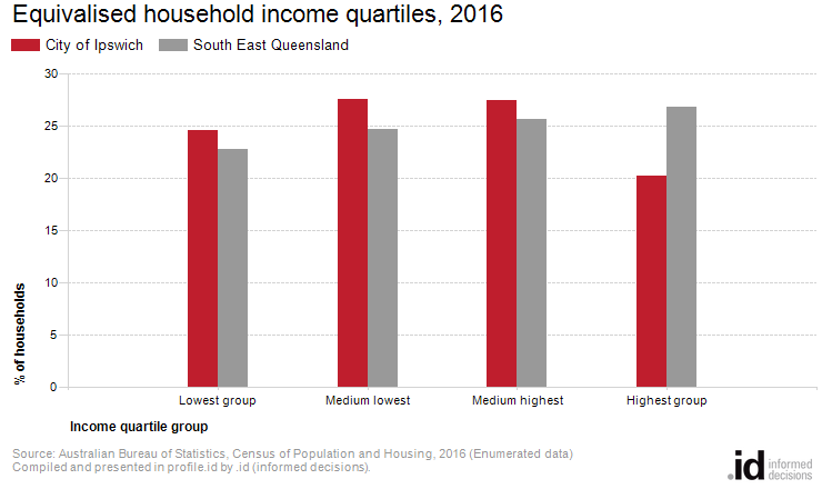 Equivalised household income city of ipswich - Bureau of census and statistics ...