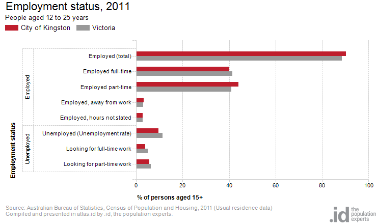 Age by employment status city of kingston - Bureau of census and statistics ...