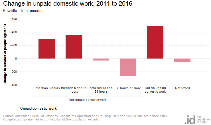 Change in unpaid domestic work, 2011 to 2016
