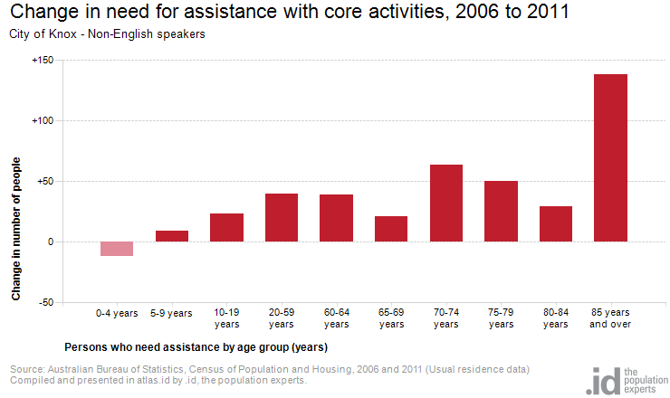 Change in need for assistance with core activities, 2006 to 2011