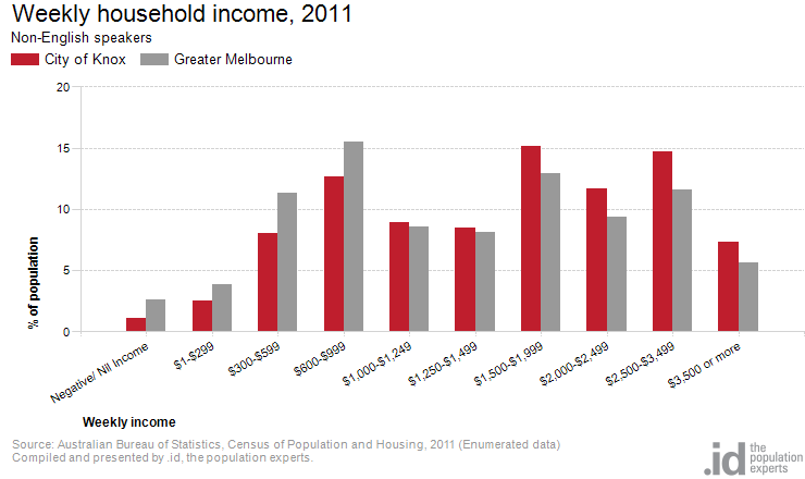 Weekly household income, 2011