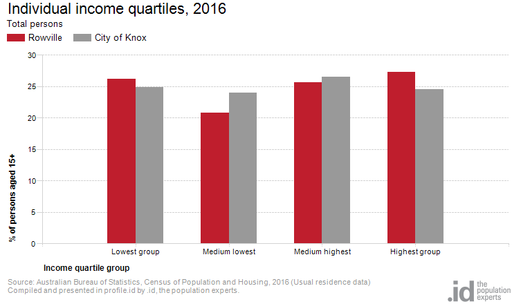 Individual income quartiles, 2016