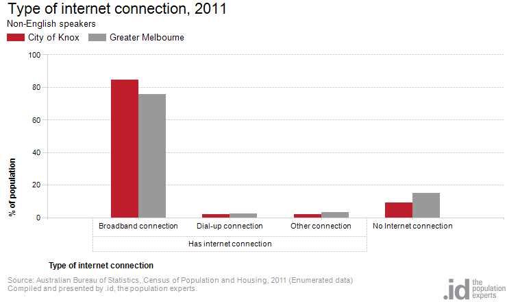 Type of internet connection, 2011