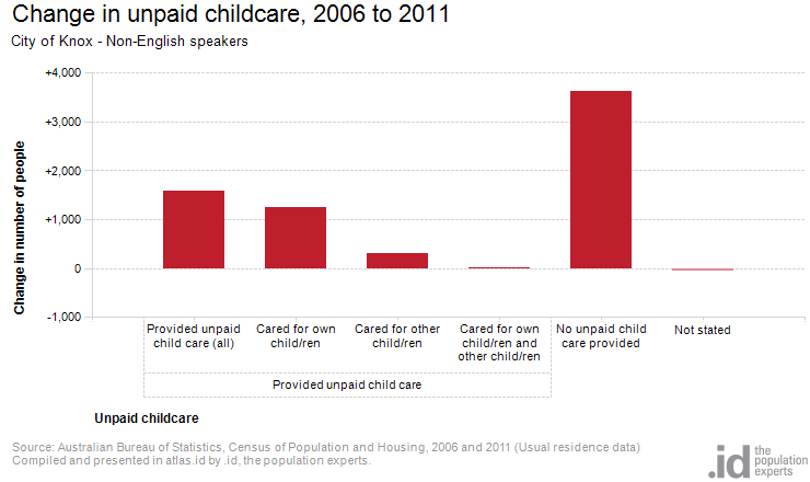 Change in unpaid childcare, 2006 to 2011