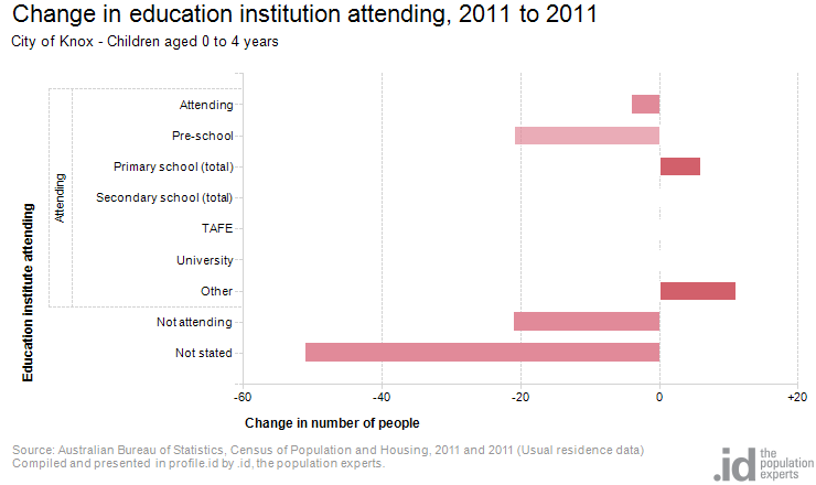 Change in education institution attending, 2011 to 2011