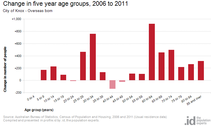 Change in five year age groups, 2006 to 2011