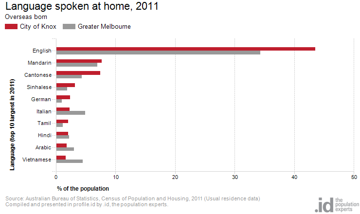 Language spoken at home, 2011