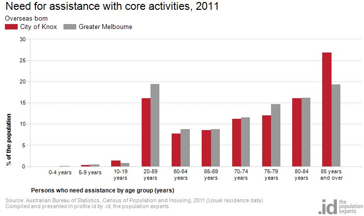 Need for assistance with core activities, 2011