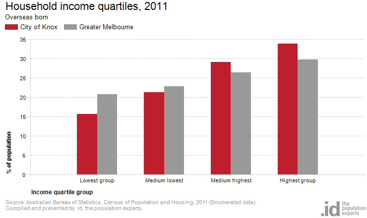 Household income quartiles, 2011