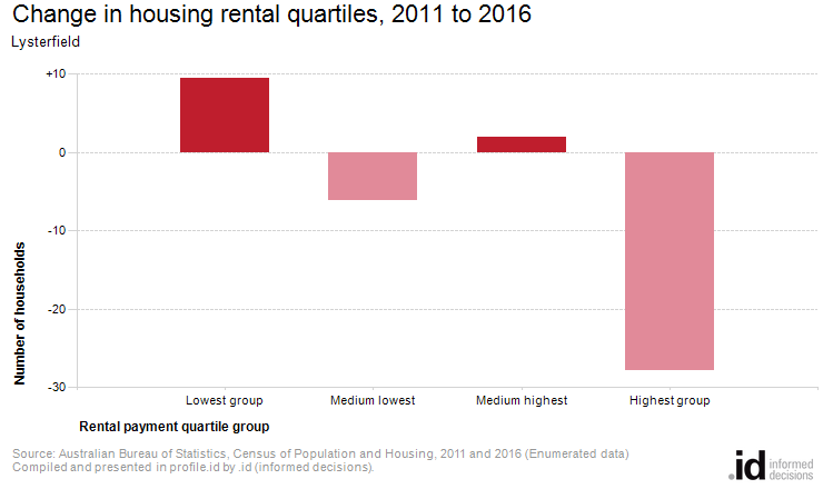 Change in housing rental quartiles, 2011 to 2016