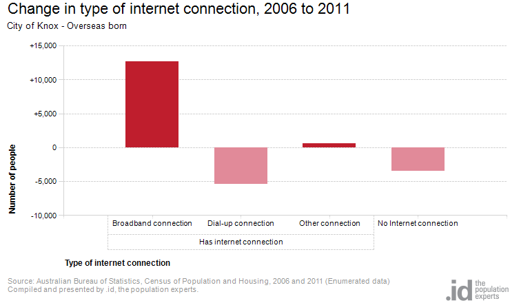 Change in type of internet connection, 2006 to 2011