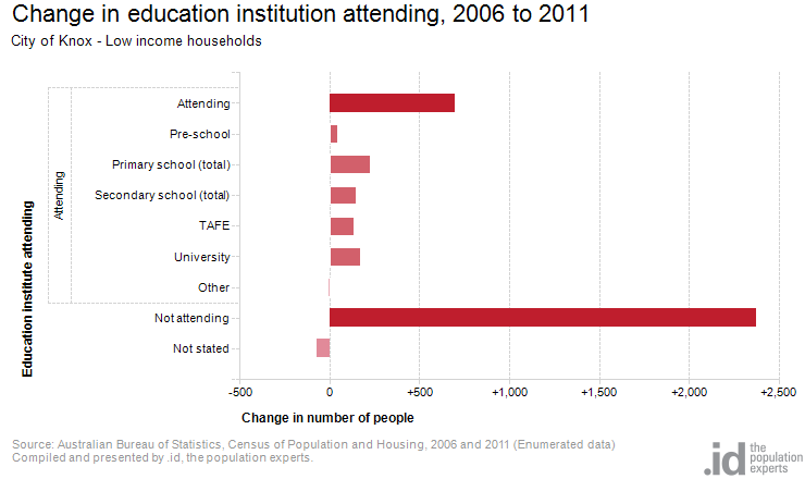 Change in education institution attending, 2006 to 2011