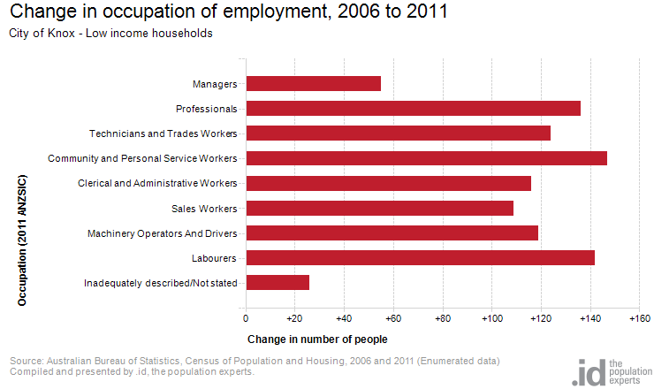 Change in occupation of employment, 2006 to 2011