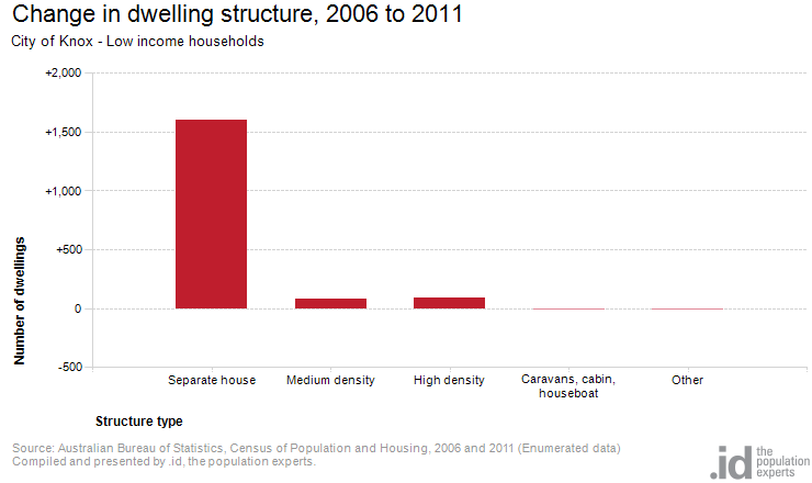 Change in dwelling structure, 2006 to 2011