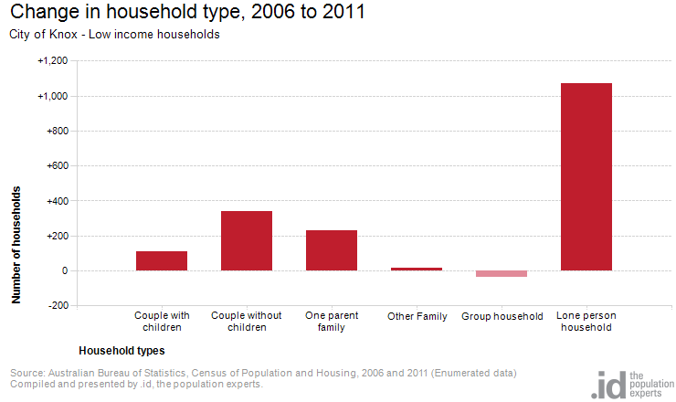 Change in household type, 2006 to 2011
