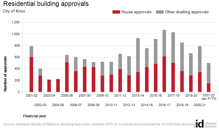 Residential building approvals