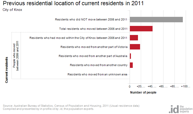 Previous residential location of current residents in 2011