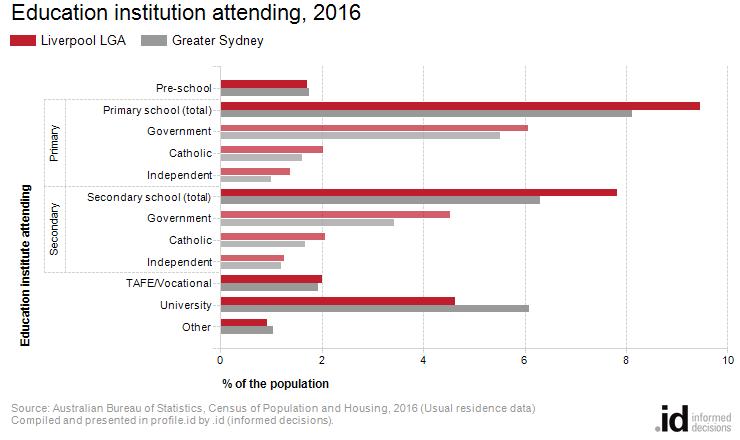 Education institution attending, 2016