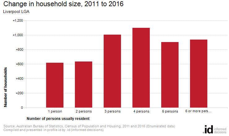 Change in household size, 2011 to 2016