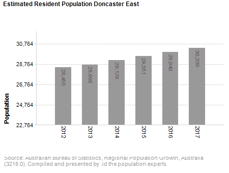 Estimated Resident Population<br /> Doncaster East