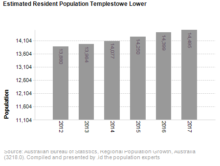 Estimated Resident Population<br /> Templestowe Lower
