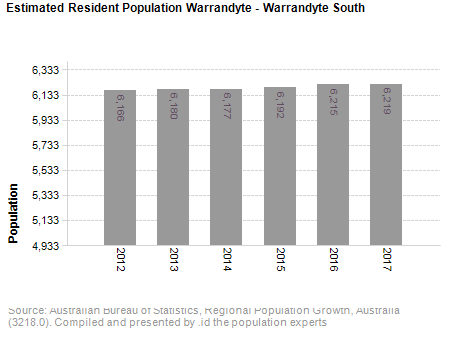 Estimated Resident Population<br /> Warrandyte - Warrandyte South