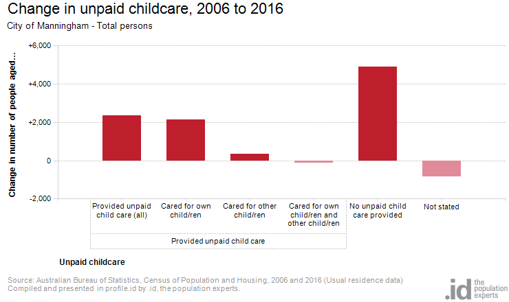 Change in unpaid childcare, 2006 to 2016