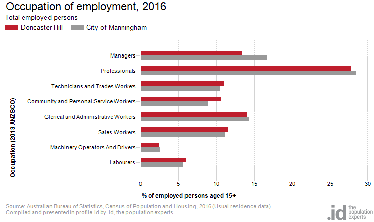 Occupation of employment, 2016