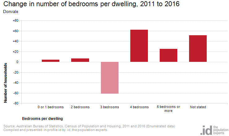Change in number of bedrooms per dwelling, 2011 to 2016