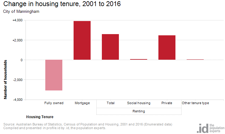 Change in housing tenure, 2001 to 2016