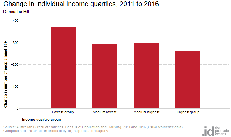 Change in individual income quartiles, 2011 to 2016