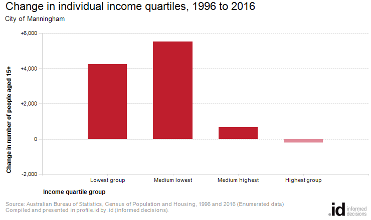Change in individual income quartiles, 1996 to 2016