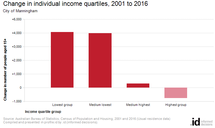 Change in individual income quartiles, 2001 to 2016