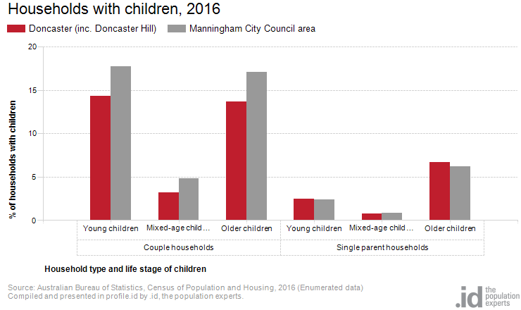 Households with children, 2016