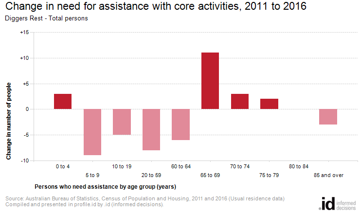 Change in need for assistance with core activities, 2011 to 2016