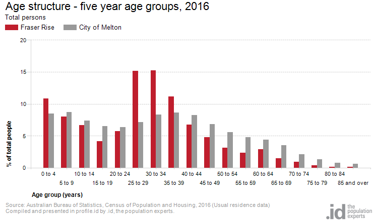 Age structure - five year age groups, 2016