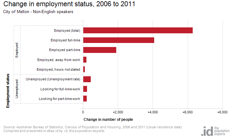 Change in employment status, 2006 to 2011