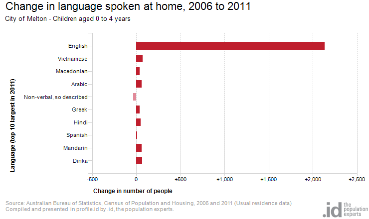 Change in language spoken at home, 2006 to 2011