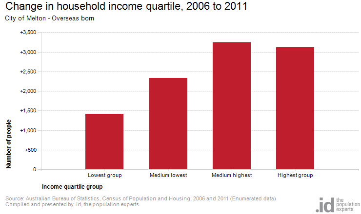 Change in household income quartile, 2006 to 2011